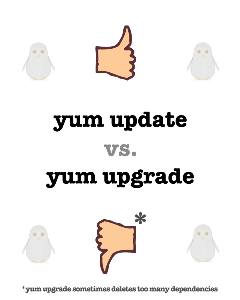 yum update vs yum upgrade